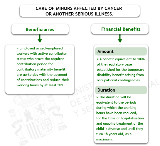 Care of Minors Affected by Cancer or another Serious Illness