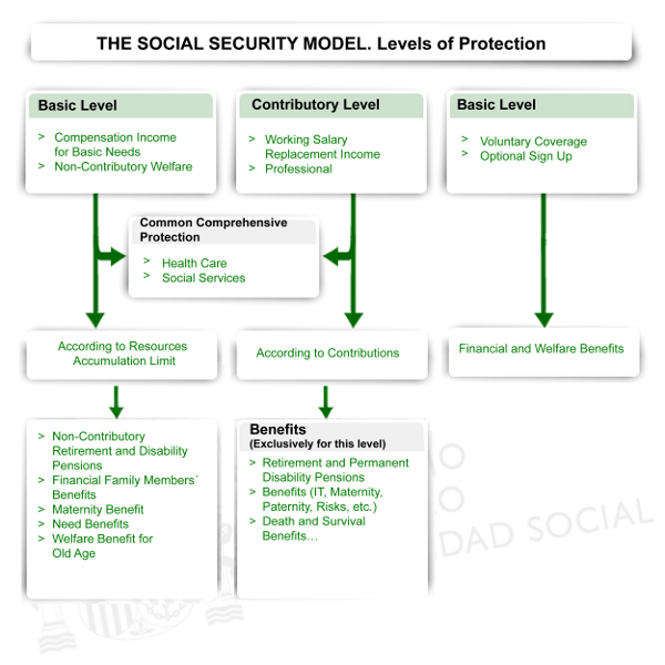 The Current Social Security Model